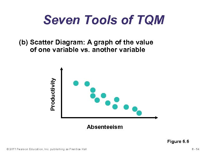 Seven Tools of TQM Productivity (b) Scatter Diagram: A graph of the value of