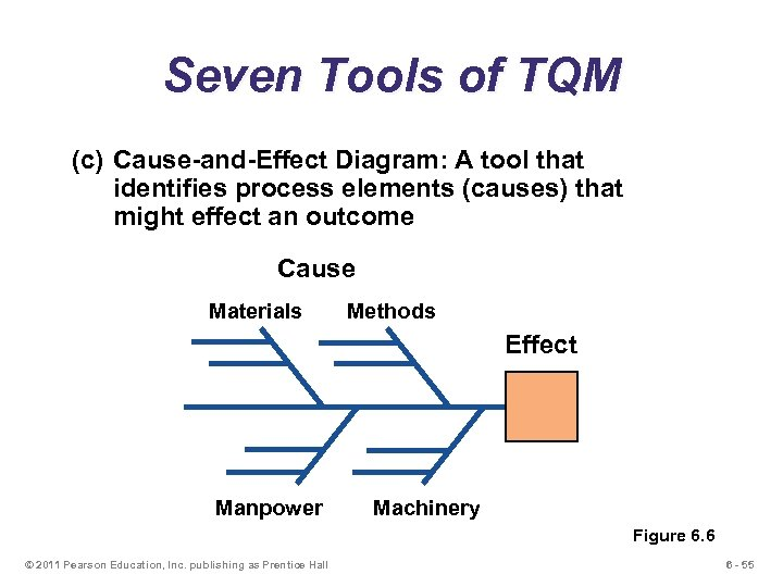 Seven Tools of TQM (c) Cause-and-Effect Diagram: A tool that identifies process elements (causes)