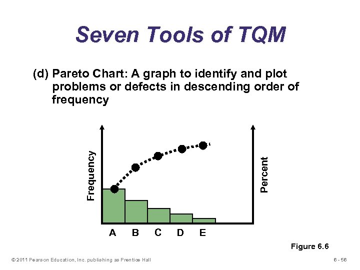 Seven Tools of TQM Percent Frequency (d) Pareto Chart: A graph to identify and