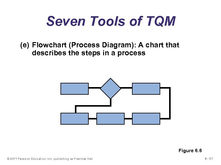 Seven Tools of TQM (e) Flowchart (Process Diagram): A chart that describes the steps