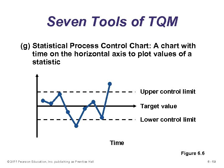 Seven Tools of TQM (g) Statistical Process Control Chart: A chart with time on
