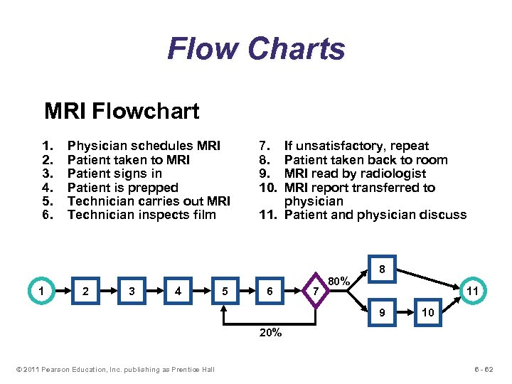 Flow Charts MRI Flowchart 1. 2. 3. 4. 5. 6. 1 Physician schedules MRI