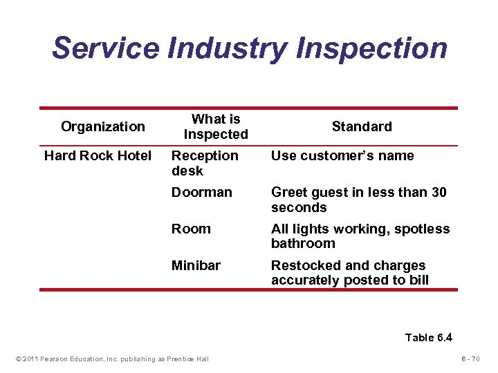 Service Industry Inspection Organization Hard Rock Hotel What is Inspected Standard Reception desk Use