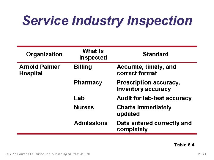 Service Industry Inspection Organization Arnold Palmer Hospital What is Inspected Standard Billing Accurate, timely,