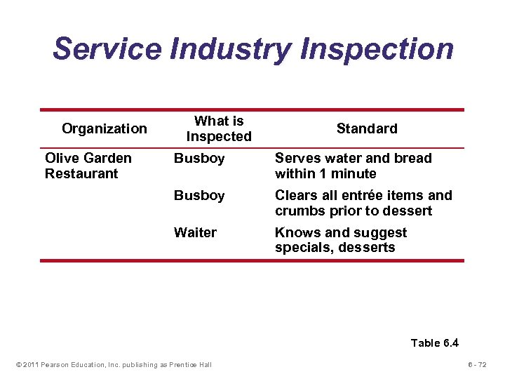 Service Industry Inspection Organization Olive Garden Restaurant What is Inspected Standard Busboy Serves water