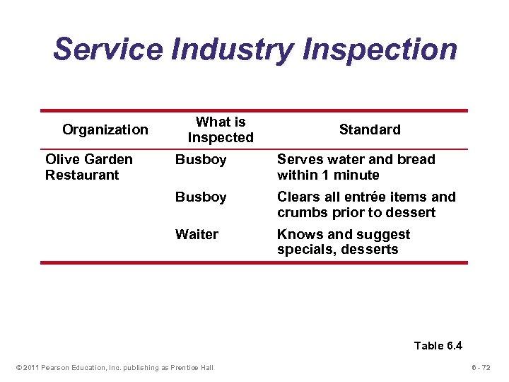 Service Industry Inspection Organization Olive Garden Restaurant What is Inspected Standard Busboy Serves water
