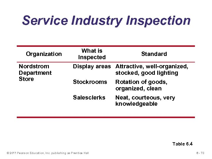 Service Industry Inspection Organization Nordstrom Department Store What is Inspected Standard Display areas Attractive,
