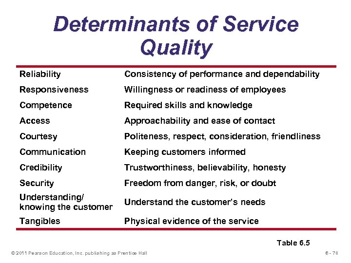 Determinants of Service Quality Reliability Consistency of performance and dependability Responsiveness Willingness or readiness