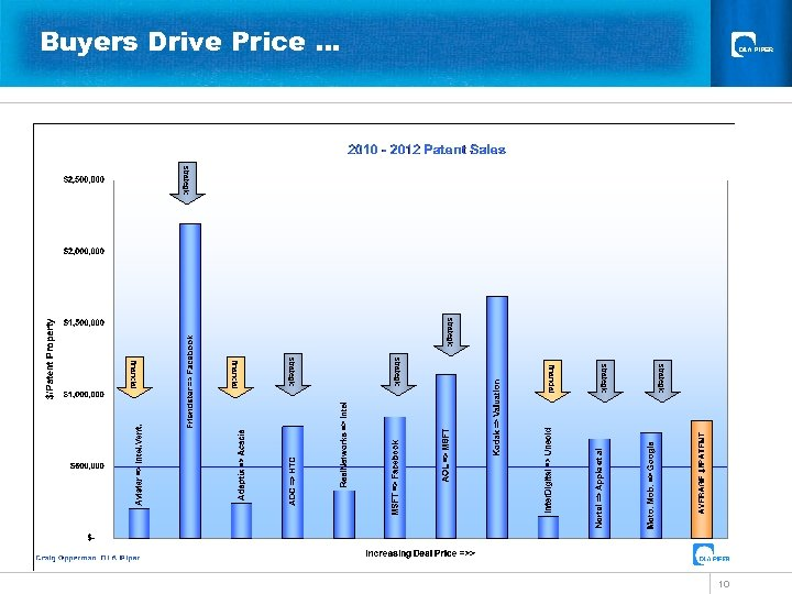 Buyers Drive Price … strategic financial strategic financial 10
