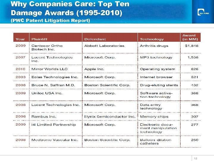 Why Companies Care: Top Ten Damage Awards (1995 -2010) (PWC Patent Litigation Report) 12