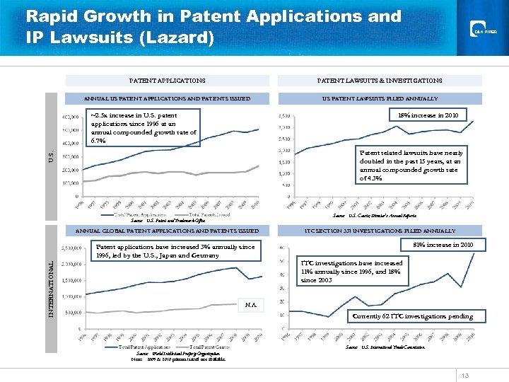 Rapid Growth in Patent Applications and IP Lawsuits (Lazard) PATENT APPLICATIONS PATENT LAWSUITS &