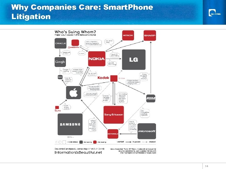 Why Companies Care: Smart. Phone Litigation 14