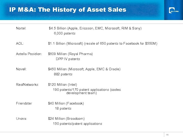 IP M&A: The History of Asset Sales Nortel: $4. 5 Billion (Apple, Ericsson, EMC,