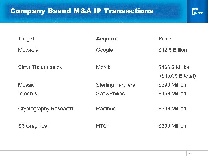 Company Based M&A IP Transactions Target Acquiror Motorola Google Sirna Therapeutics Merck Price $12.