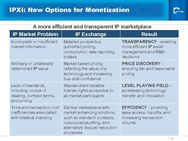 IPXI: New Options for Monetization A more efficient and transparent IP marketplace IP Market