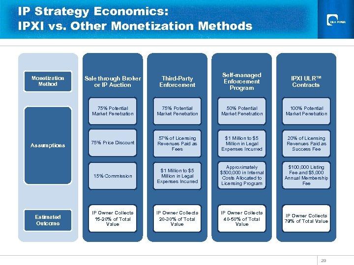 IP Strategy Economics: IPXI vs. Other Monetization Methods Estimated Outcome Third-Party Enforcement Self-managed Enforcement