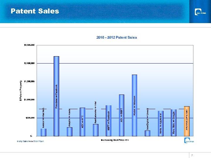Patent Sales 7