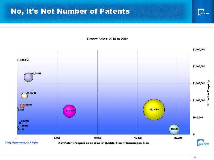 No, It's Not Number of Patents 9