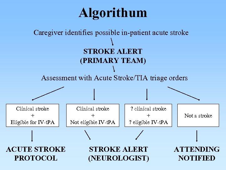 Algorithum Caregiver identifies possible in-patient acute stroke STROKE ALERT (PRIMARY TEAM) Assessment with Acute