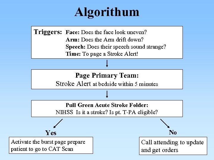 Algorithum Triggers: Face: Does the face look uneven? Arm: Does the Arm drift down?