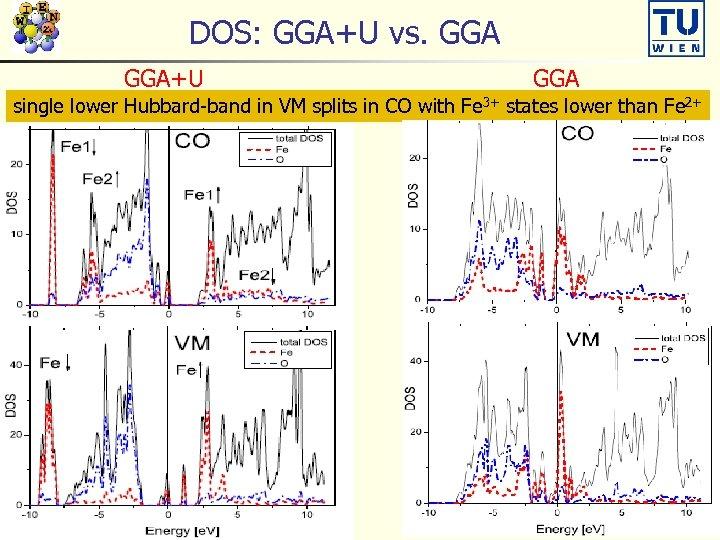 DOS: GGA+U vs. GGA+U GGA singleinsulator, t 2 g band splits VM splits in