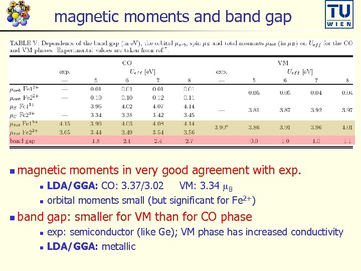 magnetic moments and band gap n magnetic moments in very good agreement with exp.