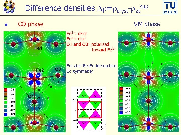 Difference densities Dr=rcryst-ratsup n CO phase VM phase Fe 2+: d-xz Fe 3+: d-x