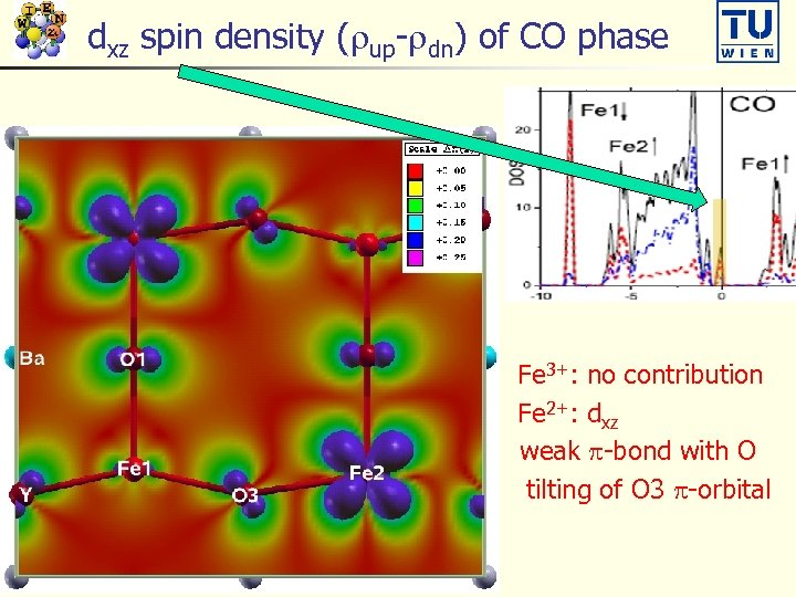 dxz spin density (rup-rdn) of CO phase n n Fe 3+: no contribution Fe