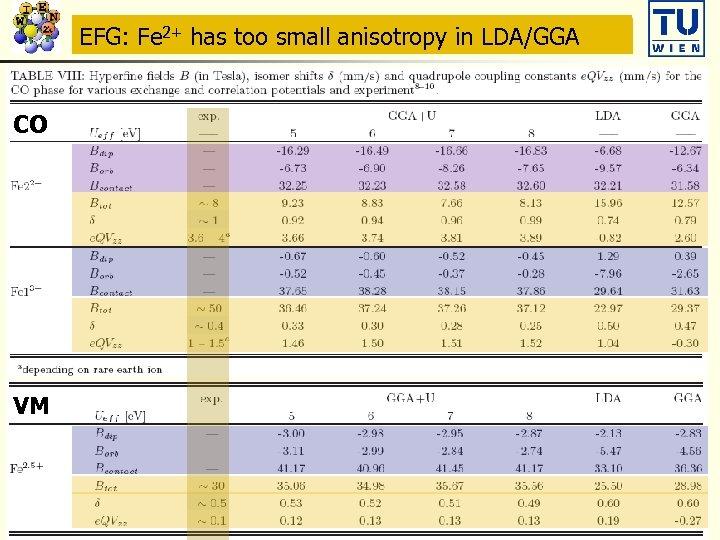 Hyperfine fields: Fe 2+ has large Borb and Bdip Mössbauer anisotropy in LDA/GGA EFG: