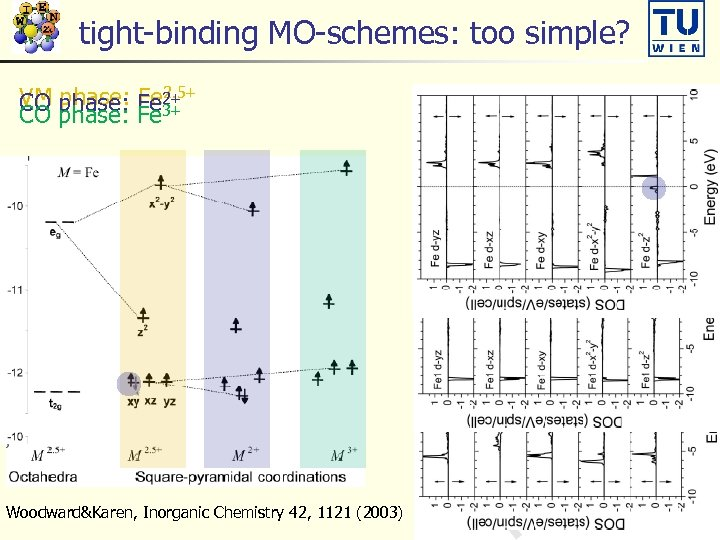 tight-binding MO-schemes: too simple? VM phase: Fe 2+ phase: Fe 2. 5+ CO phase: