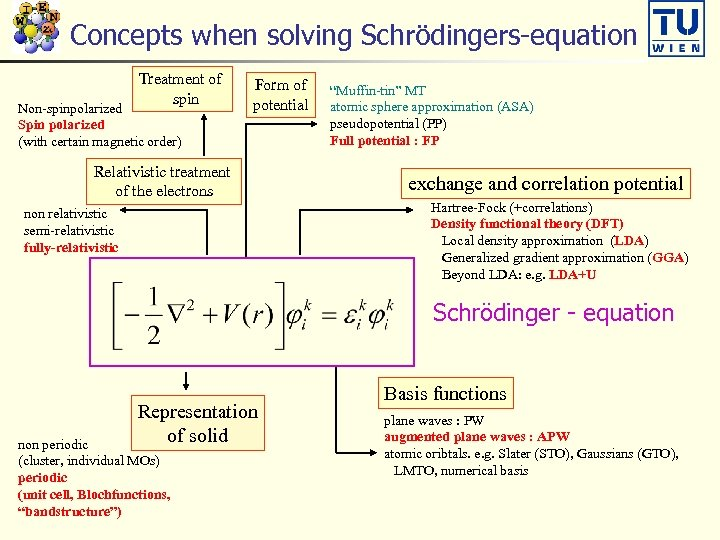 Concepts when solving Schrödingers-equation Treatment of spin Non-spinpolarized Spin polarized (with certain magnetic order)