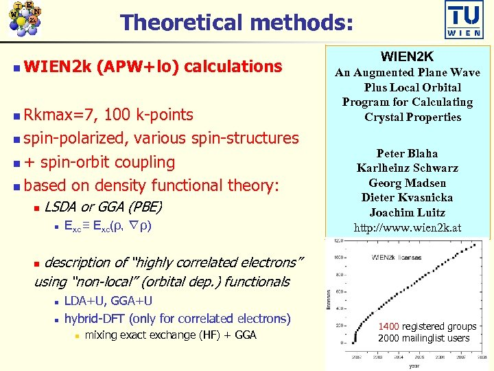 Theoretical methods: n WIEN 2 k (APW+lo) calculations Rkmax=7, 100 k-points n spin-polarized, various