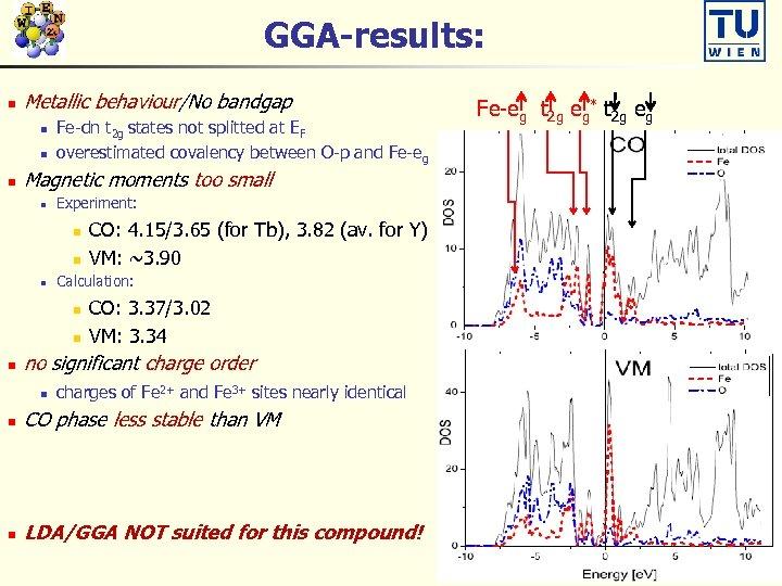 GGA-results: n Metallic behaviour/No bandgap n n n Fe-dn t 2 g states not