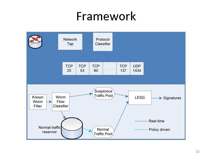 Framework 13