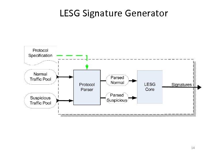 LESG Signature Generator 14
