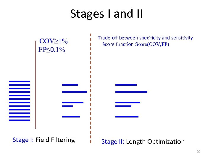 Stages I and II COV≥ 1% FP≤ 0. 1% Stage I: Field Filtering Trade