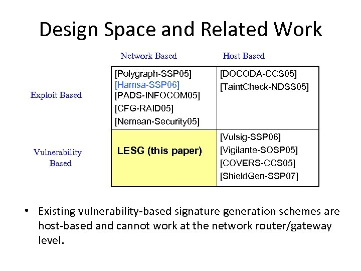 Design Space and Related Work Network Based Exploit Based Vulnerability Based [Polygraph-SSP 05] [Hamsa-SSP