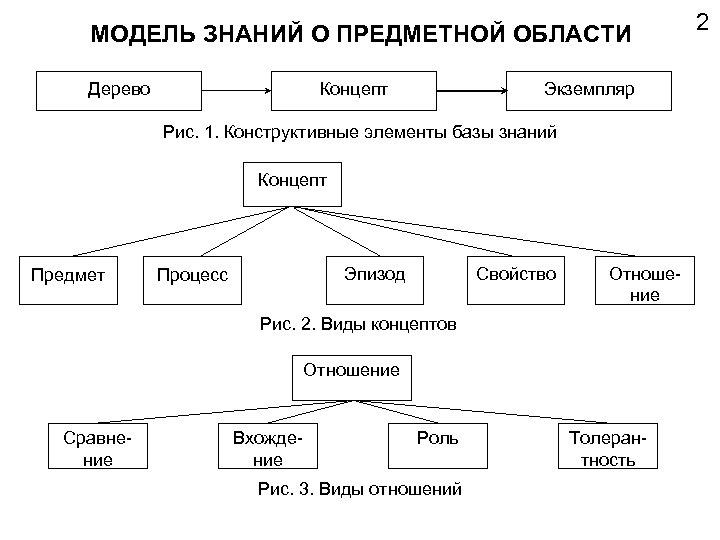 МОДЕЛЬ ЗНАНИЙ О ПРЕДМЕТНОЙ ОБЛАСТИ Дерево Концепт Экземпляр Рис. 1. Конструктивные элементы базы знаний
