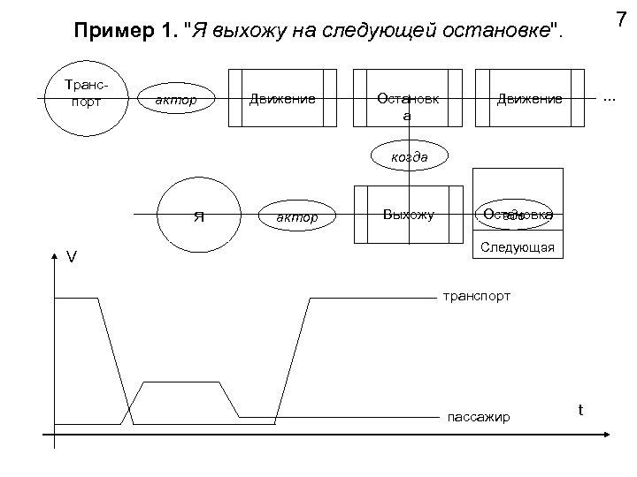 7 Пример 1.