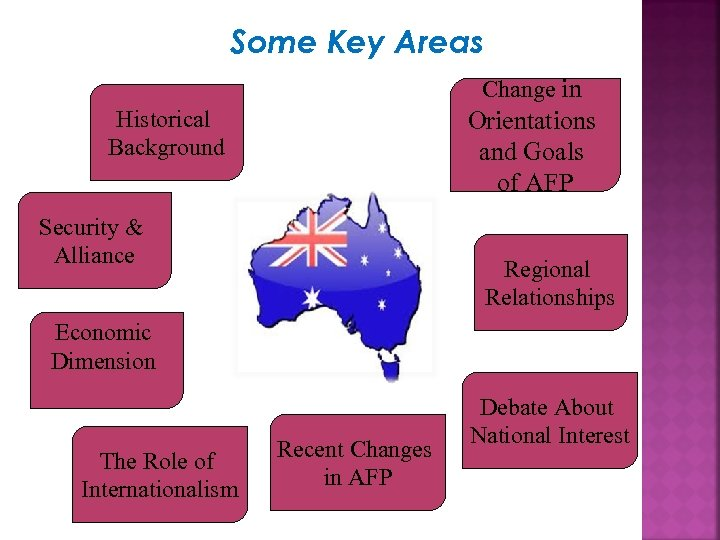 Some Key Areas Change in Historical Background Orientations and Goals of AFP Security &