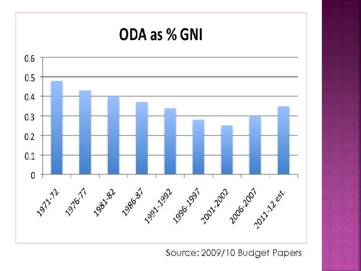 Source: 2009/10 Budget Papers