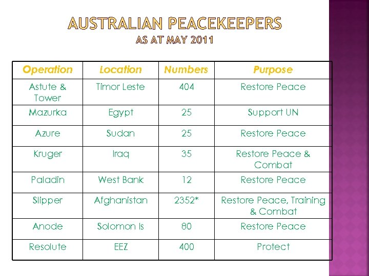 AUSTRALIAN PEACEKEEPERS AS AT MAY 2011 Operation Location Numbers Purpose Astute & Tower Timor