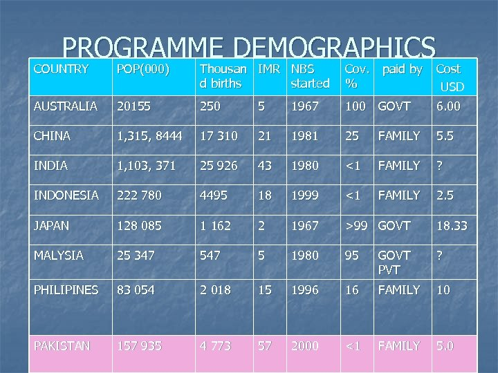 PROGRAMME DEMOGRAPHICS COUNTRY POP(000) Thousan IMR NBS d births started Cov. paid by %
