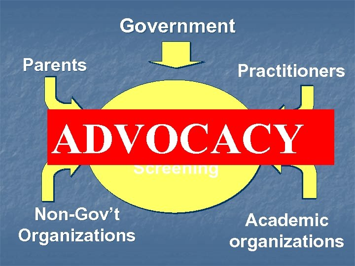 Government Parents Practitioners ADVOCACY Success Of Newborn Screening Non-Gov't Organizations Academic organizations
