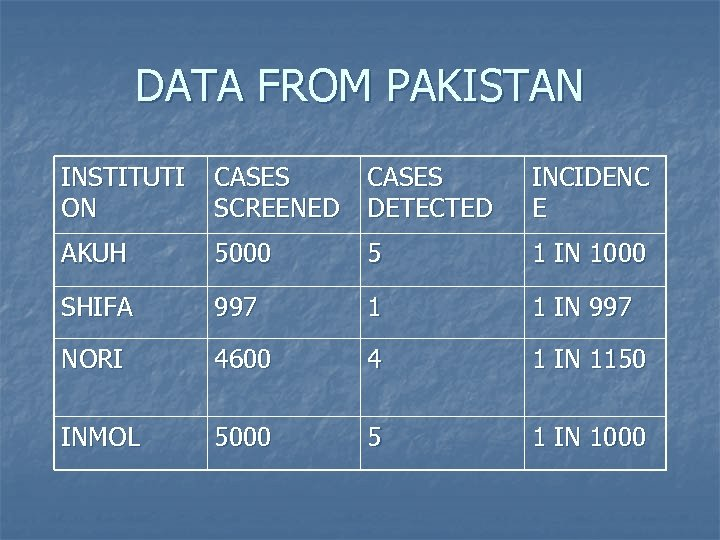 DATA FROM PAKISTAN INSTITUTI ON CASES SCREENED CASES DETECTED INCIDENC E AKUH 5000 5