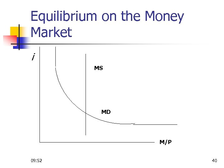 Equilibrium on the Money Market i MS MD M/P 09: 52 40