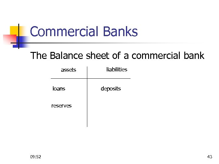 Commercial Banks The Balance sheet of a commercial bank assets loans liabilities deposits reserves