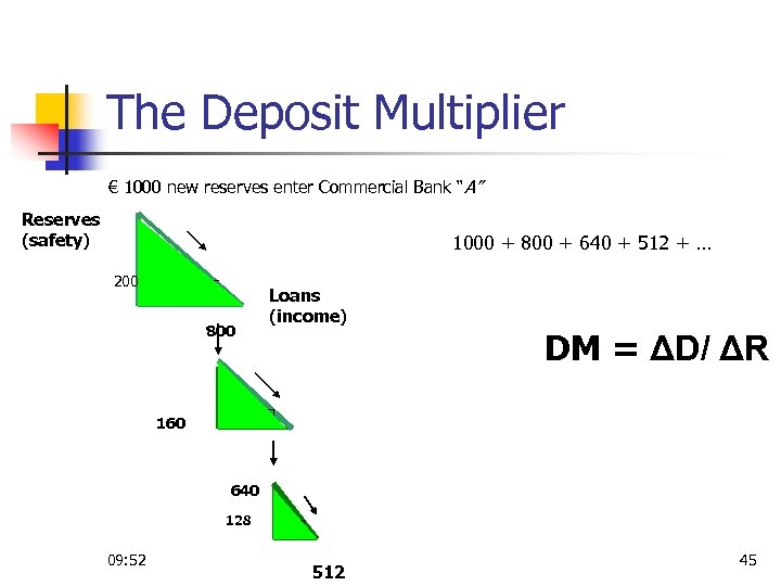 "The Deposit Multiplier € 1000 new reserves enter Commercial Bank ""А"" Reserves (safety) 1000"