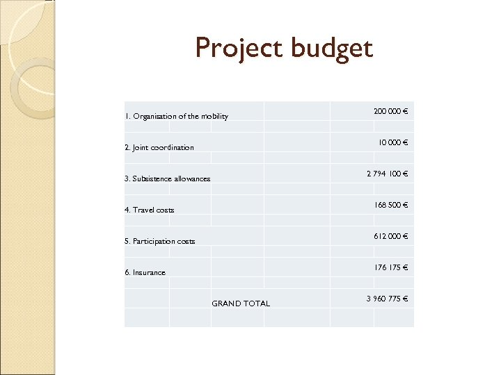Project budget 1. Organisation of the mobility 200 000 € 10 000 € 2.