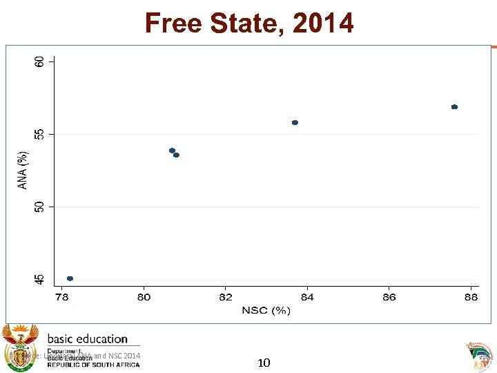 Free State, 2014 Source: Universal ANA and NSC 2014 10 10